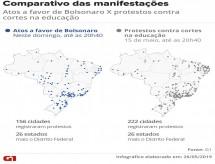 Comparativo entre as manifestações a favor de Bolsonaro e os protestos contra cortes na educação