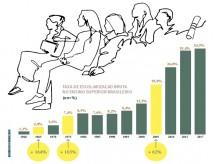 Taxa de brasileiros com ensino superior chega a 34,3%