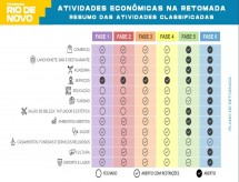 Rio dá início à Fase 2 da reabertura da economia; veja as regras e as próximas etapas