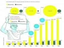 Número de vagas novas no ensino superior chega a quase 10 milhões