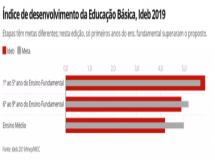 Ideb: Brasil atinge outra vez meta nas séries iniciais do ensino fundamental, mas ainda falha nos anos finais